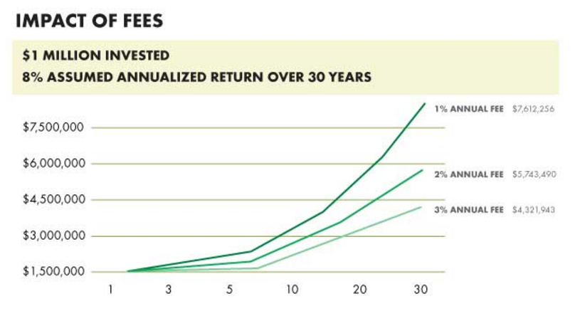 The Effect of Fees On Mutual Funds
